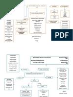 Tugas Manajemen Pemasaran Mind Map Bab1