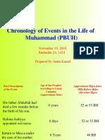 Chronology Life of Muhammad Pbuh 120257260931811 4