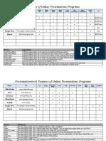 Web2.0PresentationFeatures Chart