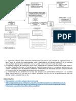 Mapa Conceptual relación ing. Industrial y Desarrollo Sostenible