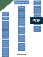 Mapa Conceptual. Taller de Expresión Oral y Escrita.