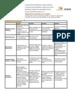 Rúbrica de Evaluación de Comunicación de Un Proyecto de Ciencias