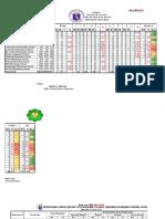 Nutritional Status Endline report