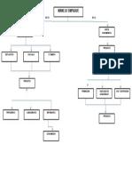 Mapa Conceptual de l Sistema de Manejo de Empacado