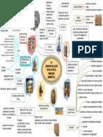 Mapa Mental. Historia del Pensamiento Administrativo.pdf