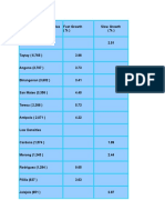 Rizal Annual Growth Rate