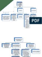 Cuadro sinóptico - Estrategias de aprendizaje