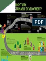 Santa Ana Community Land Trust Infographic