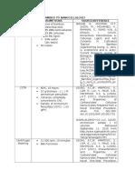 Design Database ChE 193 Plant Design