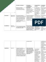 Sociologia(tabla comparativa de c. primitiva,esclavismo,feudalismo y capitalismo