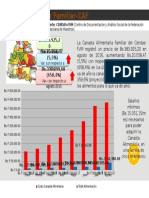 Canasta Alimentaria Familiar CAF- Agosto 2016 Venezuela