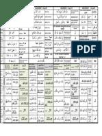 Arapça 11 Gramer Merfuat Mansubat Mecrurat