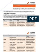 Taxonomies of Learning Objectives