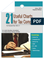 21 Useful Charts of Tax Compliance