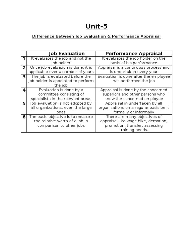Job Evaluation Vs Performance Appraisal
