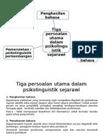 HMT415-1-Tiga Persoalan Utama Dalam Psikolinguistik Sejarawi