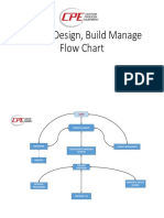 Project Design, Build Manage Flow Chart