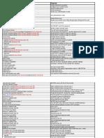 Cli Config Worksheet