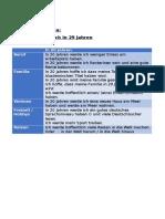Hausarbeit - Zukunftsvisionen - In 20 Jahren.doc