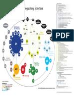 Casr Regulatory Structure