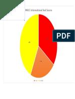 parcc informational text scores
