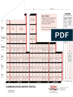 Communication Matrix Profile
