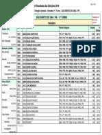 Resultado Da Eleições - São Bento Do Una - Pe - Vereador