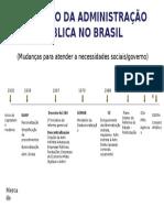 _EVOLUÇÃO DA ADMINISTRAÇÃO PÚBLICA NO BRASIL.ppt