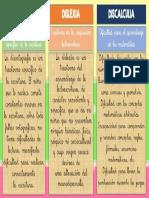 Disortografia Dislexia Discalculia en Pocas Palabras