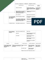 Malla Curricular de Comunicación y Lenguaje I, II y  III xd xd xd