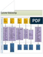 LA Customer Relationships Solution Prototype