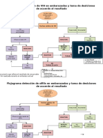 Flujograma Detección de VIH y Sífilis en Mujeres Embarazadas y Toma de Decisiones de Acuerdo Al Resultado