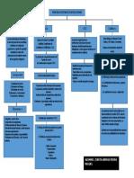 Principales Sistema de Control Interno