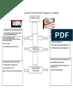 Perbandingan Kurikulum Sekolah Rendah Singapura vs Malaysia