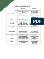y6 Fiction Genres Example