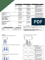 Electrochemistry Note