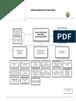 CDPH Org Chart
