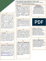 Transparencia, Legalidad y Organismos Gubernamentales MAPA CONCEPTUAL