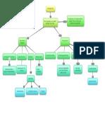 Brainstorming Mapa Conceptual