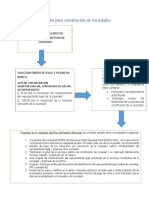 Elaboración de Esquema Para Constitución de Sociedades