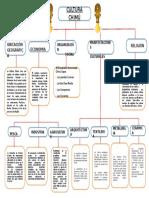 Mapa Semantico Cultura Chimu