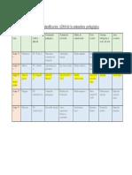 Organización Del Cuadro de Planificación A2016 de La Animadora Pedagógica