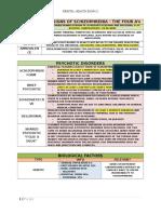 MH Exam 2 Study Guide