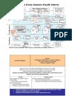 Diagramme d Une Mission d Audit Interne