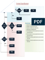 Control Charts Roadmap