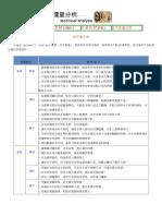 股票_技術分析_教學價量分析