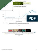 Gráfica Del Dólar en Colombia - Dolar-Colombia