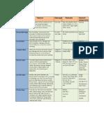 OSI Layers-summary Table