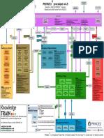 Prince2 Process Model