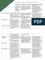 Tabela 1 Dissolução Da Ordem Oligárquica